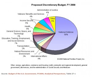 Budget 2009 Proposed Discretionary 02102009