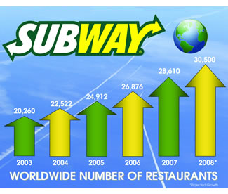 Subway Franchise Numbers Increasing